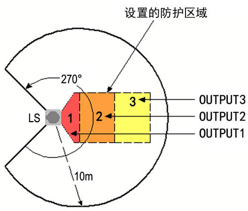 LS 激光雷达防区配置图